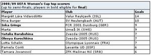 Lista de melhores marcadoras UEFA Women's Cup 2008/2009