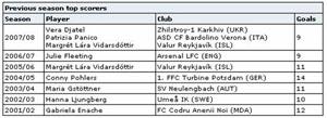 Lista de melhores marcadoras em 7 anos de UEFA Women's Cup