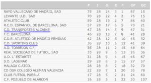 Classificação da 1ª divisão espanhola de futebol feminino, a duas jornadas do fim do campeonato