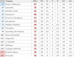 Classificação final da Superliga de Futbol Femenino