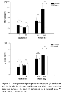 Níveis de Testosterona (A) e Cortisol (B) registados na equipa vencedora e na derrotada, em dia neutro e dia de jogo