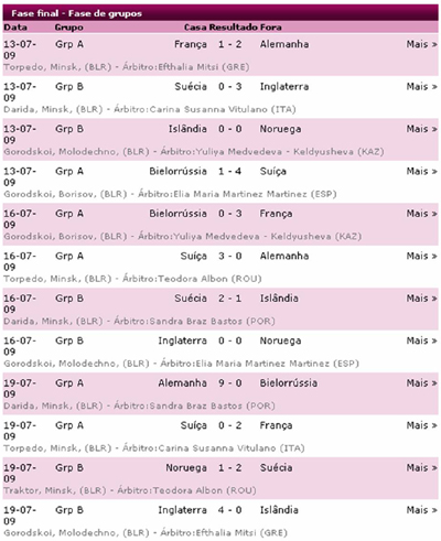 Jogos e resultados da fase de grupos do EURO Sub-19