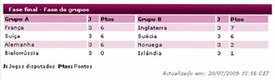 Classificação final dos grupos A e B