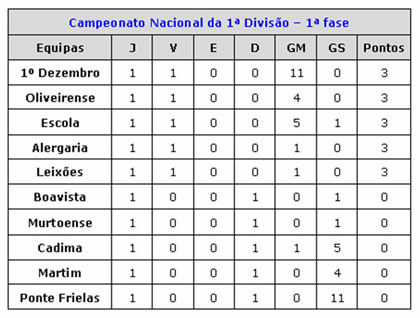 Tabela Classificativa - 1ª Fase (CORRIGIDA)